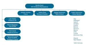 Organization chart Marketplaces