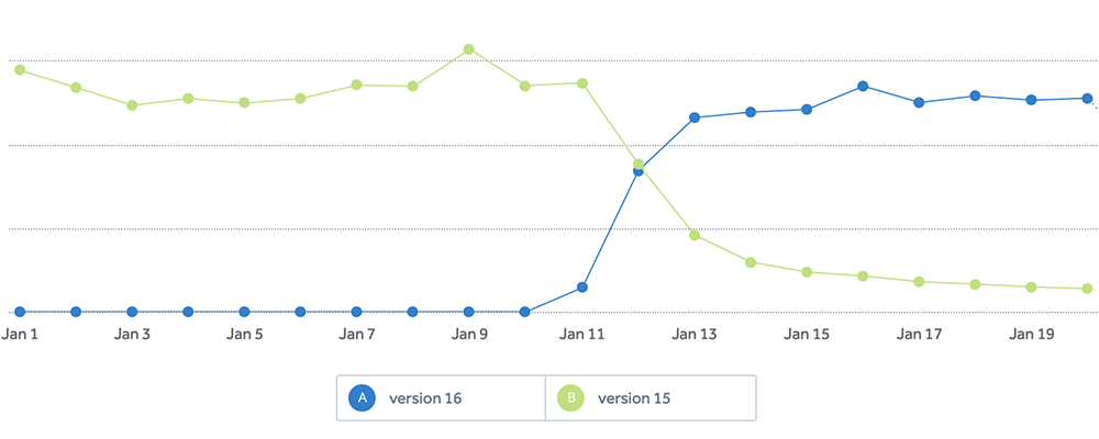 Most users today upgrade to the latest version the iOS app within a couple of days, as this example from January shows.